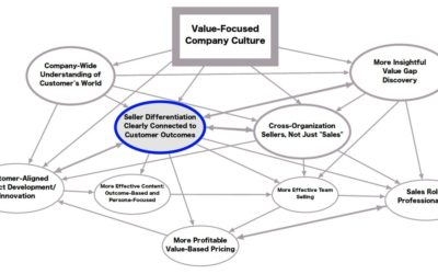 Using Value Networks to Grow Your Business